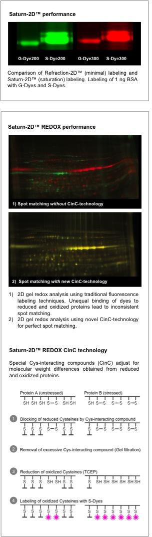 Saturn-2D™, Saturn-2D™ REDOX with new CinC Technology